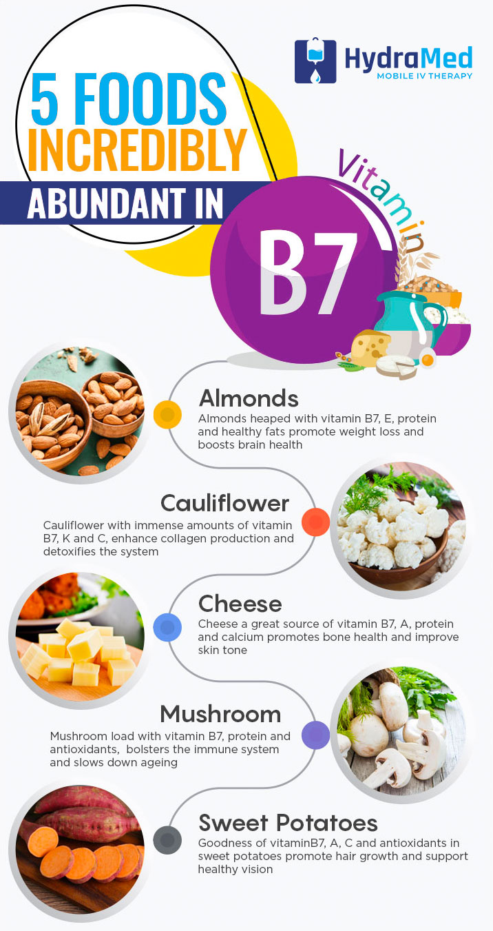 Foods to eat that can produce Biotin